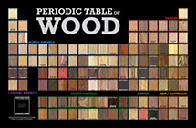 Periodic Table of Wood