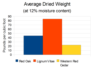 Average Dried Weight The Wood Database