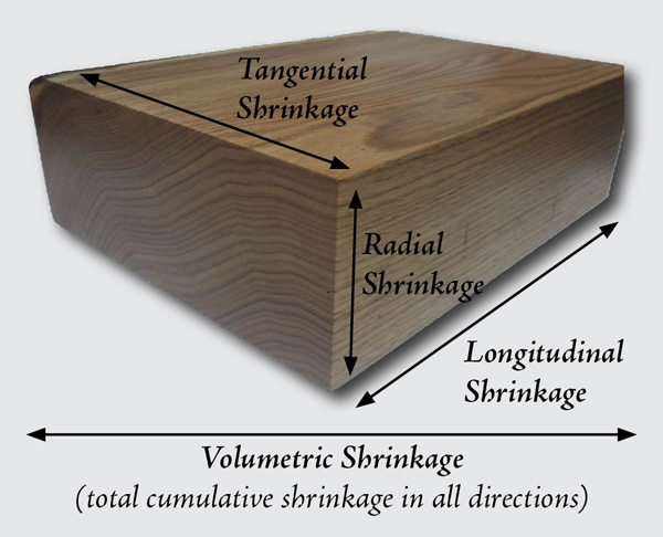 Radial, Tangential, and Volumetric Shrinkage